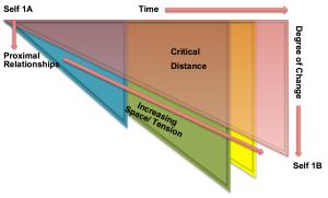 critical distance 2
