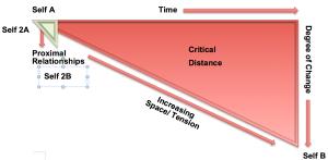 critical distance 3