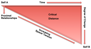 CriticalDistance