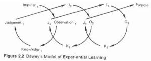 deweys model of experiential learning