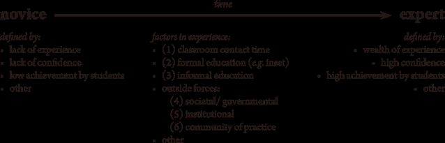 factorsinexperience