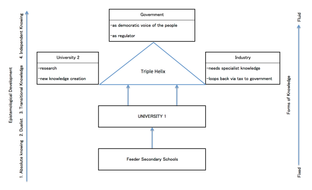 Ontology of university positioning