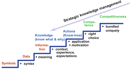 knowledge steps