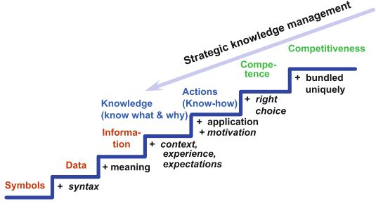 knowledge steps