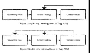 single-double-loop-learning