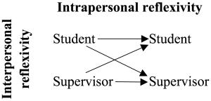 inter-intrapersonal-reflexivity